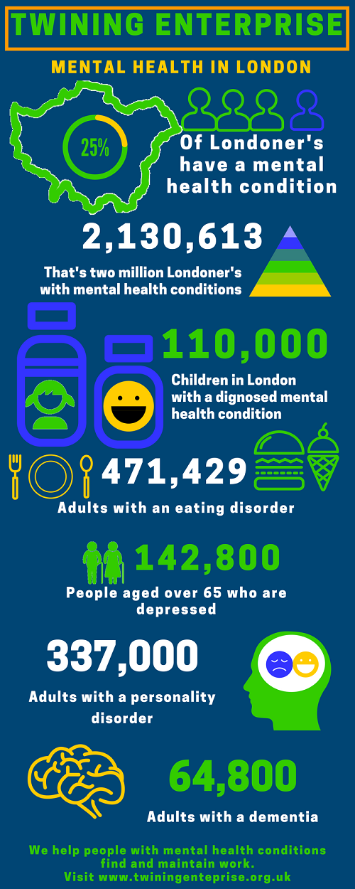 Mental Health in London Infographic 500